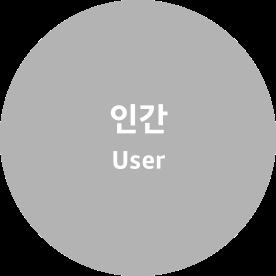 인간 User