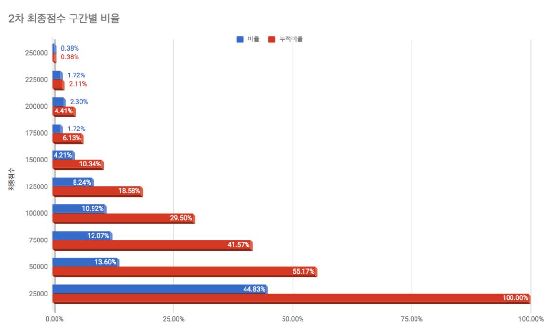 최종점수 구간별 비율