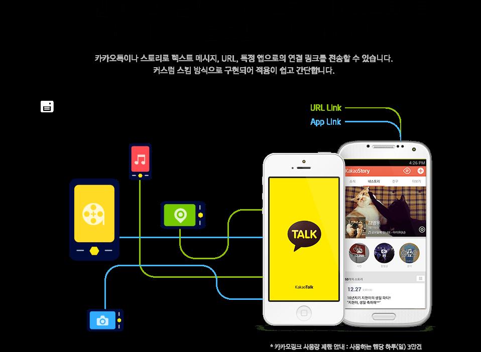 카카오톡이나 스토리로 텍스트 메시지, URL,<br />특정 앱으로의 연결 링크를 전송할 수 있습니다.<br />커스텀 스킴 방식으로 구현되어 적용이 쉽고 간단합니다.