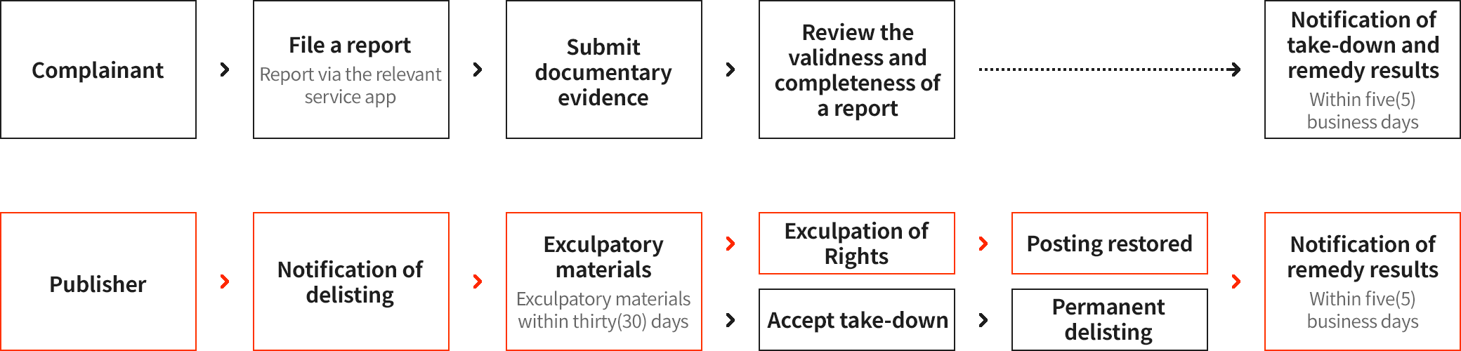 The Complainant must present documentary evidence after filing a report on the relevant service app and shall be notified of post-delisting. The remedy results thereof after review of validness and completeness of the report. The Publisher must request vindication within thirty (30) days after receipt of post-delisting. With rights vindicated, the posting mentioned above shall be listed again. If failed, the posting shall be removed permanently, and the remedy results thereof shall be notified to the relevant parties.