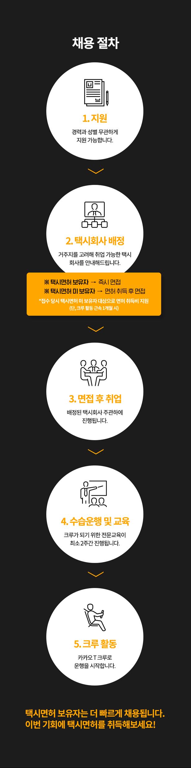 1.자원 2.택시회사 배정 3.면접 후 취업 4.수습운행 및 교육 5.크루 활동