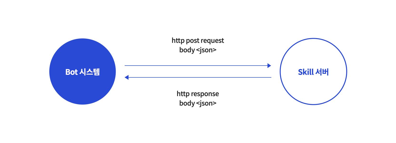 Bot 시스템 요청과 Skill 서버 응답