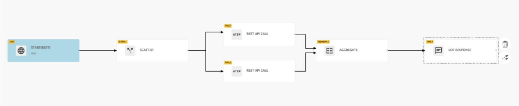 2개 이상의 REST API 조합