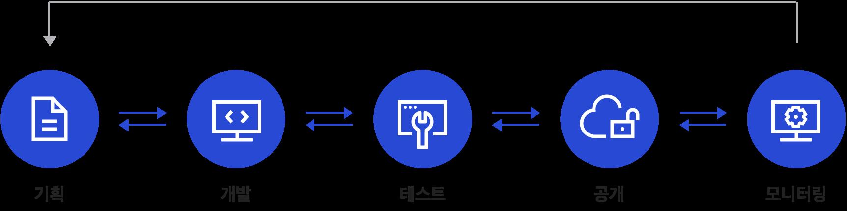 Bot 개발 라이프 사이클