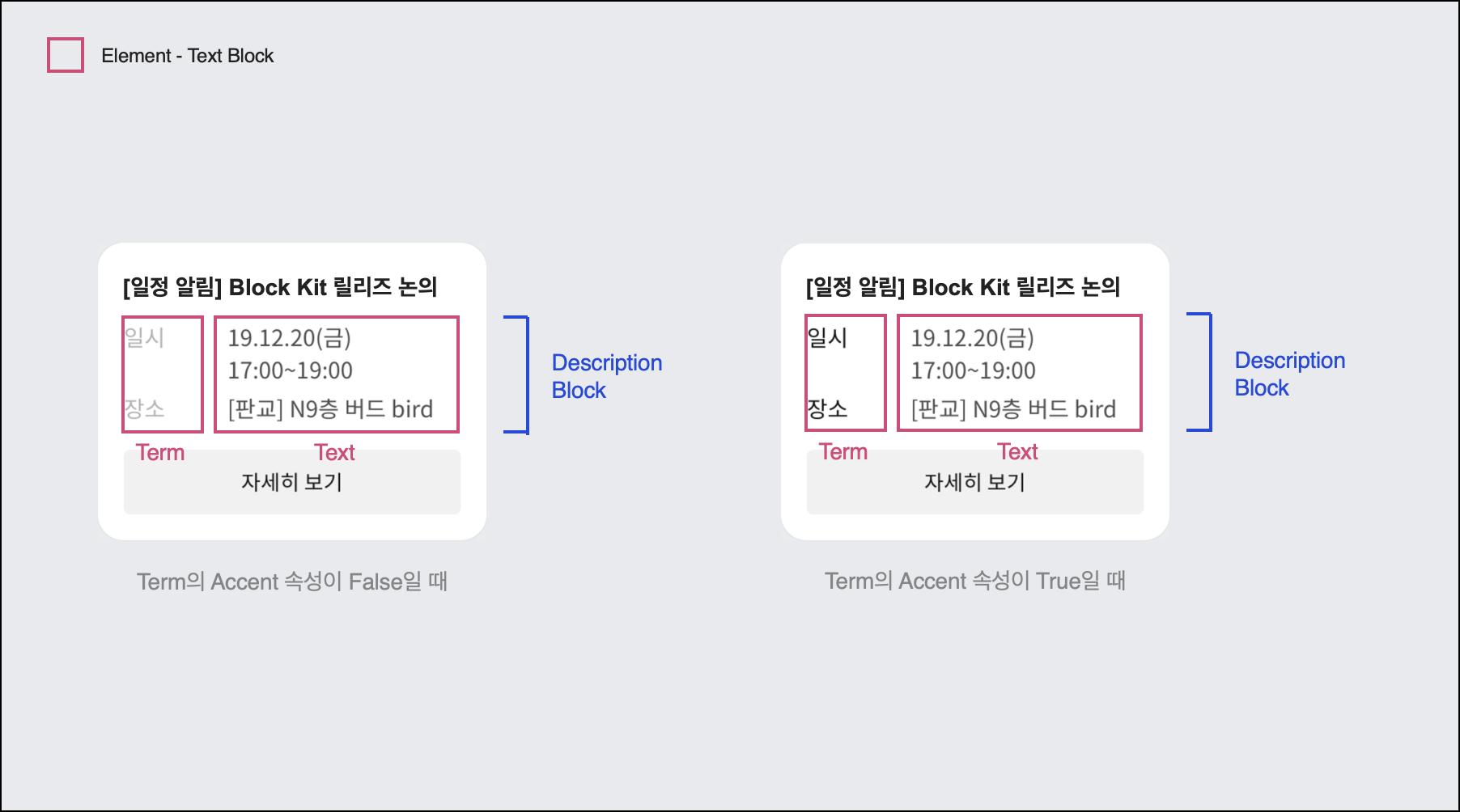 Description Block 구성과 블록 조합 예시