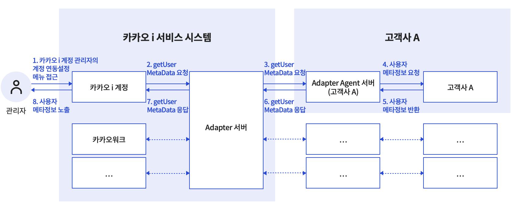 사용자 정보 메타데이터 제공
