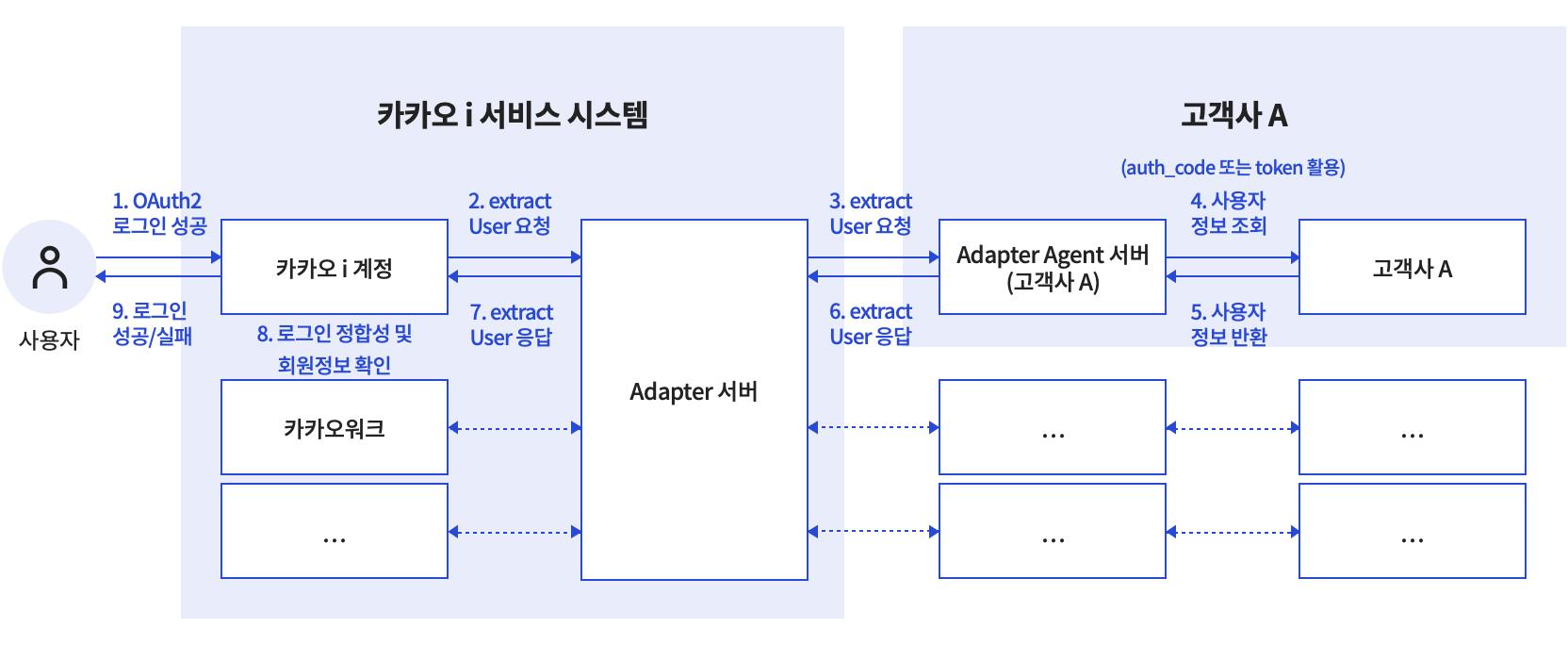 OAuth2 연동